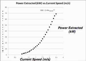powscurrspeed-300x213
