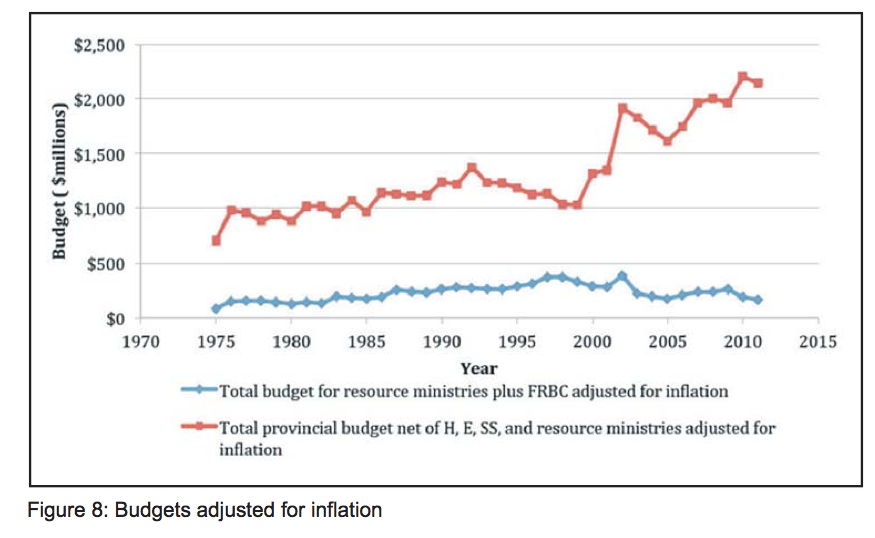 budgetsadj for inflation